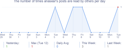 How many times anasear's posts are read daily