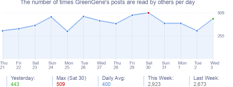 How many times GreenGene's posts are read daily