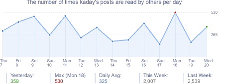 How many times kaday's posts are read daily