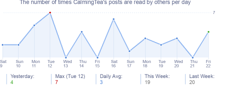 How many times CalmingTea's posts are read daily