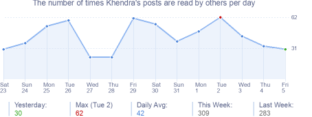 How many times Khendra's posts are read daily