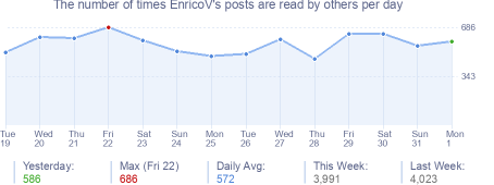 How many times EnricoV's posts are read daily