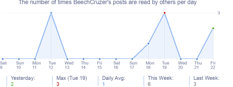 How many times BeechCruzer's posts are read daily