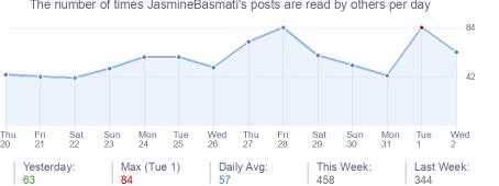 How many times JasmineBasmati's posts are read daily
