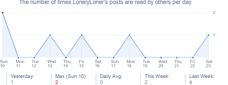How many times LonelyLoner's posts are read daily