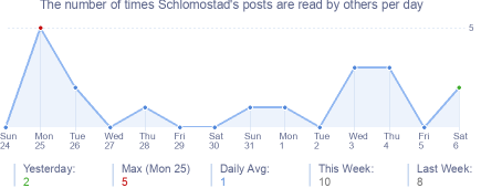 How many times Schlomostad's posts are read daily