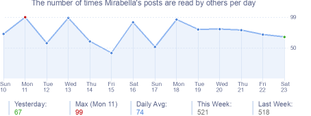 How many times Mirabella's posts are read daily