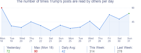 How many times Trump's posts are read daily