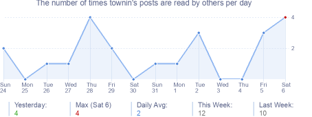 How many times townin's posts are read daily