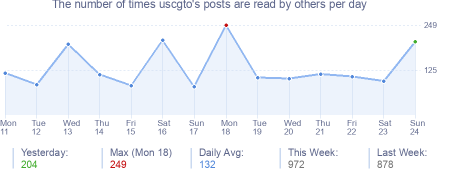 How many times uscgto's posts are read daily