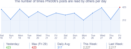 How many times Phil306's posts are read daily