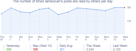 How many times lamexican's posts are read daily