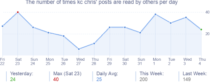 How many times kc chris's posts are read daily