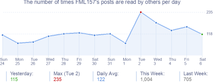 How many times FML157's posts are read daily