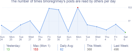 How many times bmoregrimey's posts are read daily