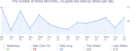 How many times MICHAEL J's posts are read daily