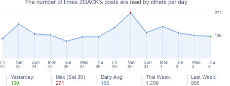 How many times ZGACK's posts are read daily