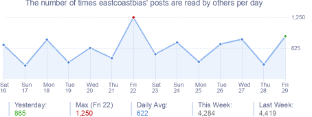 How many times eastcoastbias's posts are read daily