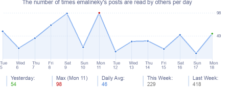 How many times emalineky's posts are read daily