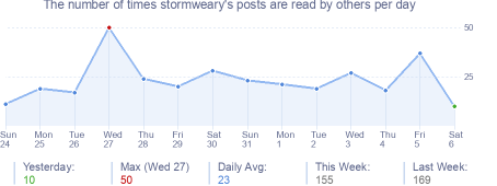 How many times stormweary's posts are read daily