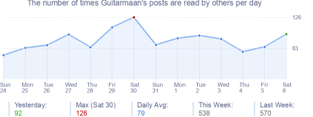How many times Guitarmaan's posts are read daily