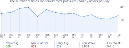 How many times randomlikeme's posts are read daily