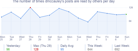 How many times dmccauley's posts are read daily