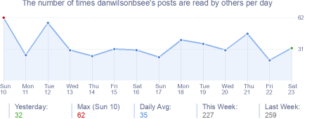 How many times danwilsonbsee's posts are read daily