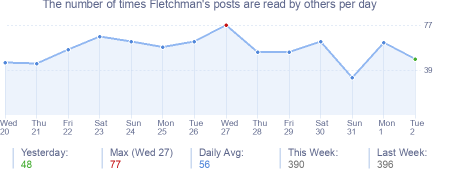 How many times Fletchman's posts are read daily