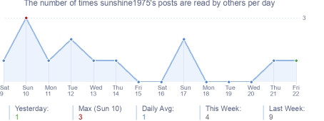 How many times sunshine1975's posts are read daily
