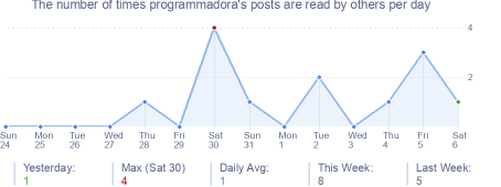 How many times programmadora's posts are read daily