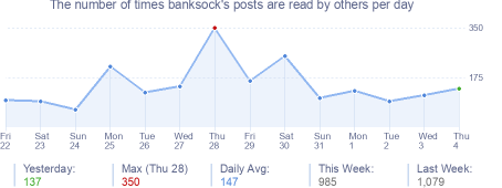 How many times banksock's posts are read daily