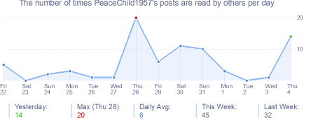 How many times PeaceChild1957's posts are read daily