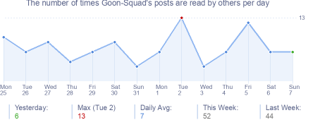 How many times Goon-Squad's posts are read daily