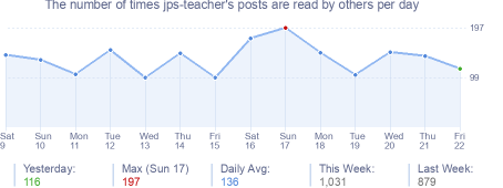 How many times jps-teacher's posts are read daily