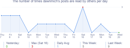 How many times dawnmich's posts are read daily