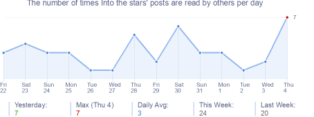 How many times Into the stars's posts are read daily