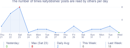 How many times katyddishes's posts are read daily