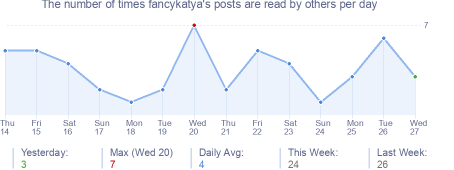 How many times fancykatya's posts are read daily