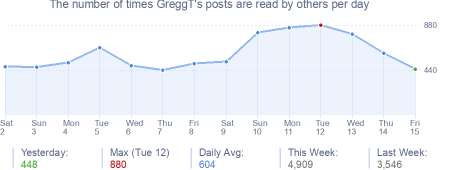 How many times GreggT's posts are read daily