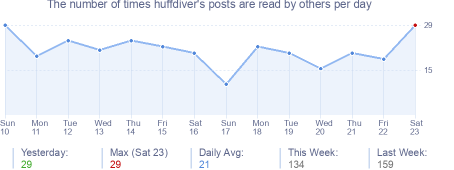 How many times huffdiver's posts are read daily