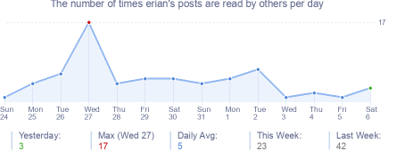 How many times erian's posts are read daily
