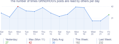 How many times GRNDHOG's posts are read daily