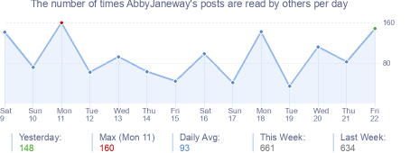 How many times AbbyJaneway's posts are read daily