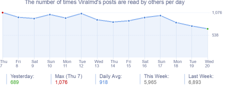How many times Viralmd's posts are read daily