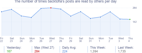 How many times backtofla's posts are read daily