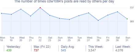 How many times cdw1084's posts are read daily