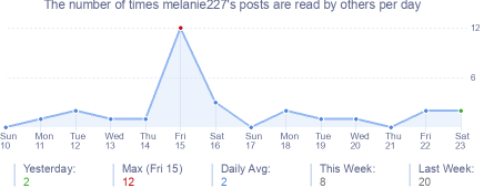 How many times melanie227's posts are read daily