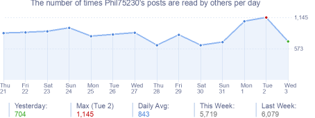 How many times Phil75230's posts are read daily