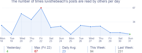 How many times luvsthebeach's posts are read daily
